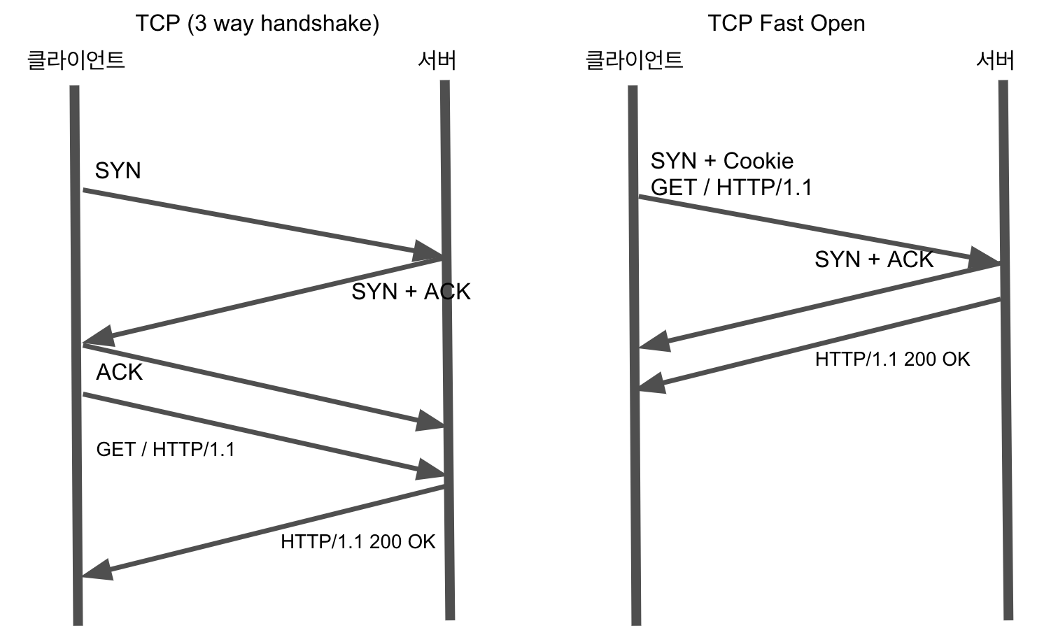TCP Fast Open
